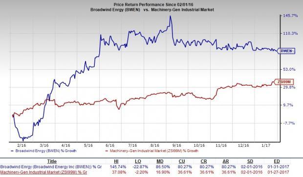 Broadwind Energy to Buy Red Wolf, Boost Inorganic Growth