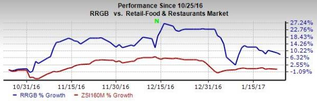 Buffalo Wild Wings Extends Share Buyback By 400m Nasdaq