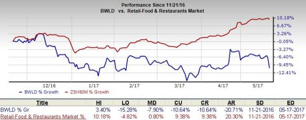 Can Buffalo Wild Wings (BWLD) Grow Despite Cost Headwinds?