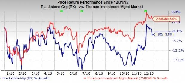 Will Blackstone (BX) Stock Witness a Turnaround in 2017?