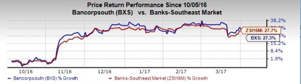 Why is BancorpSouth (BXS) Stock a Potential Pick Right Now?