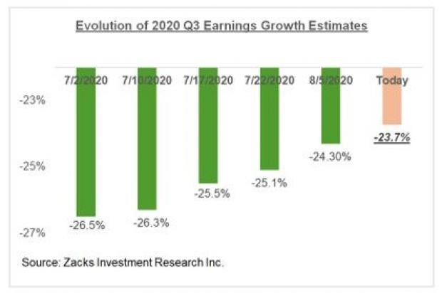 Q3 Earnings Season Gets Underway thumbnail