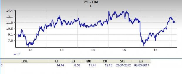 Is Citigroup C A Great Stock For Value Investors Nasdaq