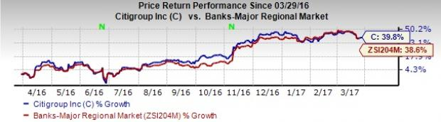 4 Reasons to Add Citigroup (C) to Your Portfolio Now