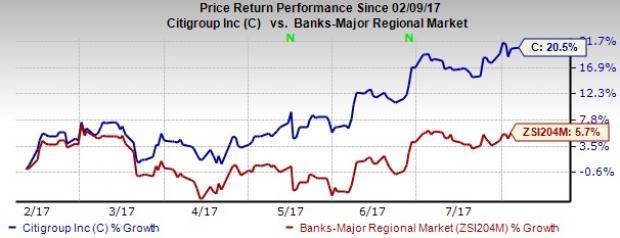 Citigroup (C) Resolves LIBOR Manipulation Case, To Pay $130M