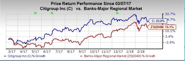 Heres Why You Should Buy Citigroup C Stock Right Now Nasdaq