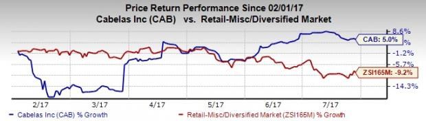 Factors Likely to Influence Cabela's (CAB) Earnings in Q2