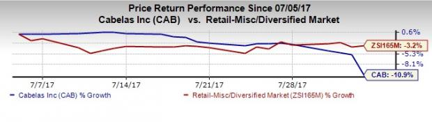 Cabela's (CAB) Stock Down on Q2 Earnings & Revenues Miss - Nasdaq.com