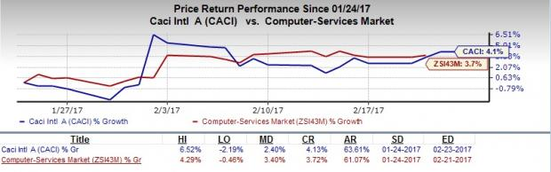 5 Reasons Why CACI Stock is a Solid Buy Now for Investors