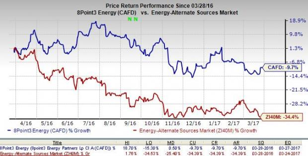 8point3 Energy Partners (CAFD) Increases Q1 Dividend by 3%