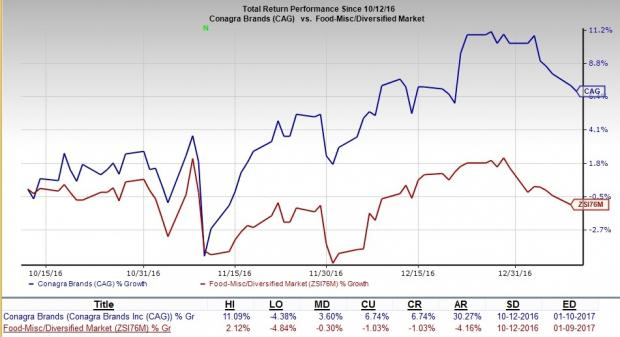 Conagra's (CAG) Growth Initiatives Look Good: Time to Buy?