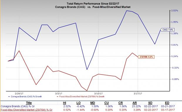 Conagra Brand (CAG) to Post Q3 Earnings: Is a Beat in Store?