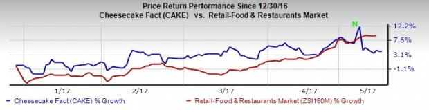 Forget Cheesecake, Buy These 4 Restaurant Stocks Instead