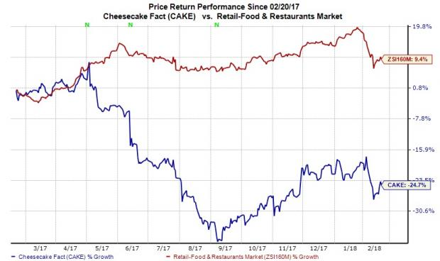 Dupont Capital Management Corp Decreases Position in Cheesecake Factory Inc (CAKE)