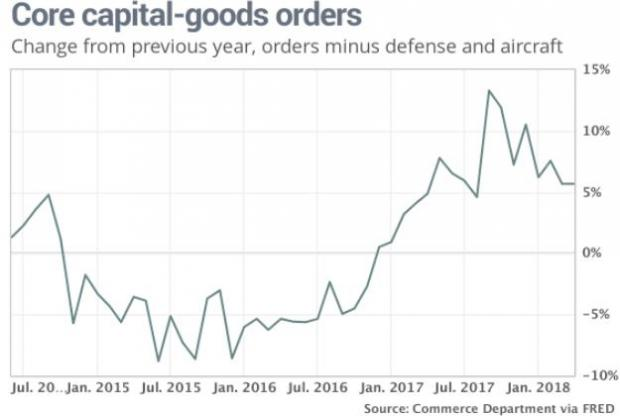 us gdp to hit elusive 3 annual growth in 13 years 5 picks june