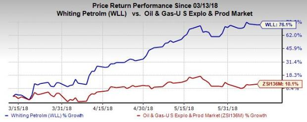 Whiting Petroleum WLL In Spotlight Soars 60% In 60 Months Nasdaq Delectable Wll Stock Quote