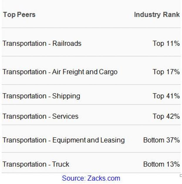The Little Engine That Could: Zacks Railroad Industry