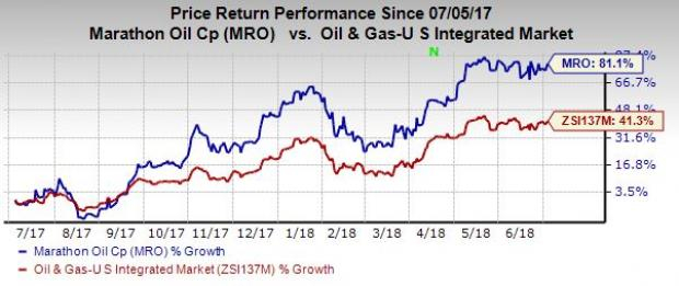 Why You Should Invest In Marathon Oil MRO Stock Right Away July New Marathon Oil Stock Quote