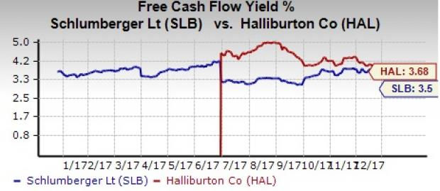 Why Halliburton Is A Better Stock Than Schlumberger For 2018