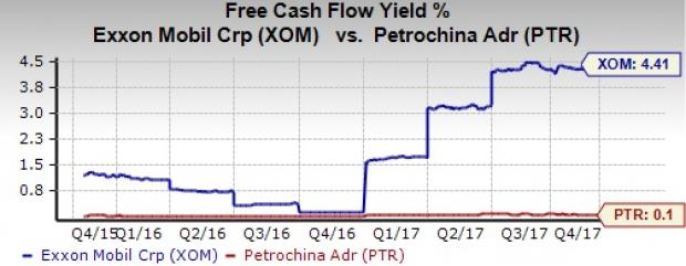 Heres Why Investors Should Buy Exxonmobil Stock Right Away Nasdaq