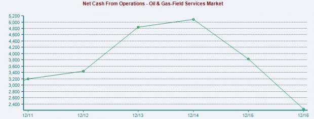 Q2 Earnings Overview for Oilfield Service Industry