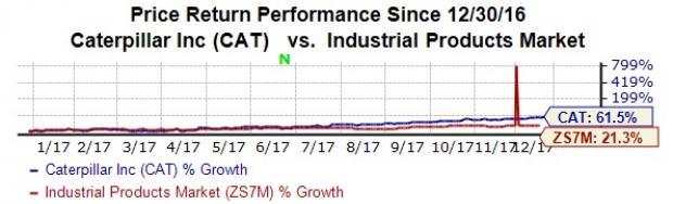Stocks Leading the Dow Jones Rally:Caterpillar Inc. (CAT)