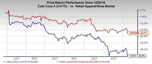 Cato's Dismal Comps Trend Continues, Stock Plummets 45% YTD