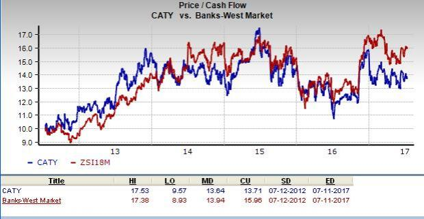 Cathay General Bancorp (NASDAQ:CATY) Under Analyst Spotlight