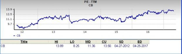 Is Chubb Limited (CB) a Great Stock for Value Investors?