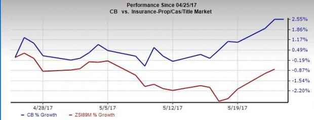 Here's Why You Should Retain Chubb (CB) Stock Right Now