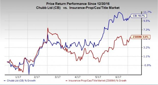 D/B/A Chubb Limited New (CB) Insider Paul J. Krump Sells 14563 Shares