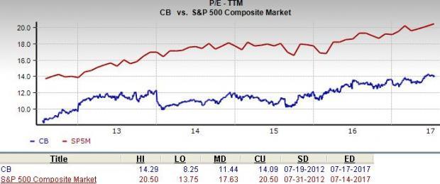 Should Value Investors Consider Chubb (CB) Stock?