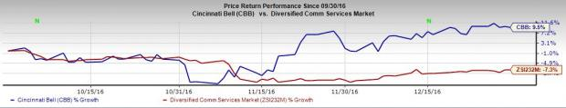 What's Ahead for Cincinnati Bell (CBB) in Q4 Earnings?