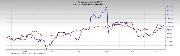 Will Comps Drive Companhia Brasileira (CBD) Q2 Earnings?