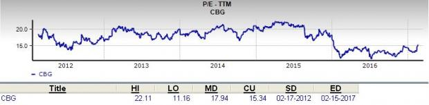Is CBRE Group (CBG) a Great Stock for Value Investors?
