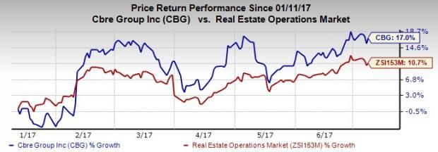Why Should You Add CBRE Group (CBG) Stock to Your Portfolio?