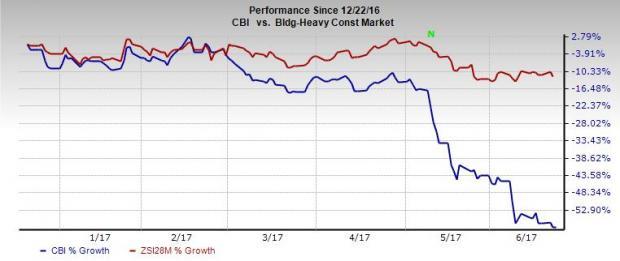 Chicago Bridge & Iron (CBI) Hit by Weak Spending, Legal Woes