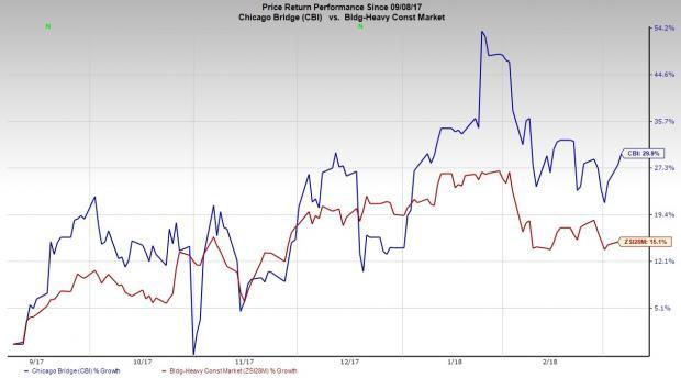 Snow Capital Management LP Lowers Holdings in Chicago Bridge & Iron (CBI)