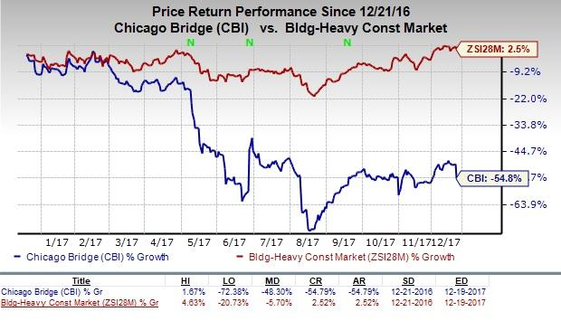 Chicago Bridge & Iron Company NV (NYSE:CBI) Shares Dip Under Moving Averages