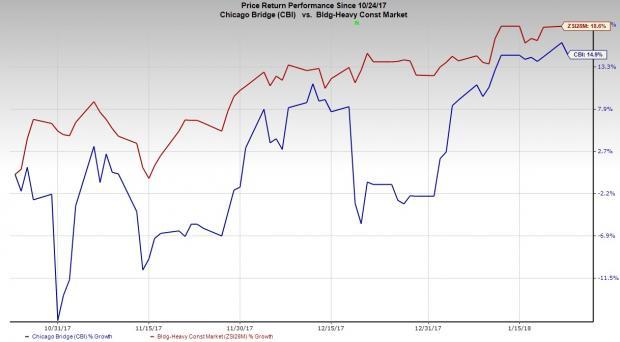 Schwerin Boyle Capital Management INC Increases Position in Chicago Bridge Iron (CBI)