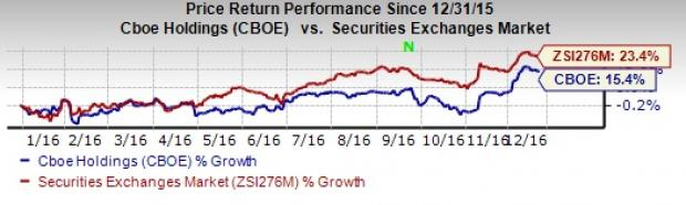 Right Time to Hold CBOE Holdings (CBOE) Stock?