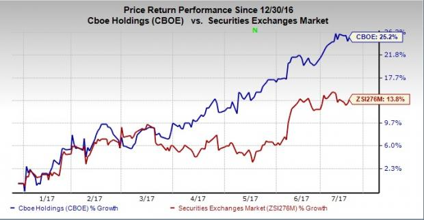 Here's Why CBOE Holdings (CBOE) Stock is Worth a Buy For Now