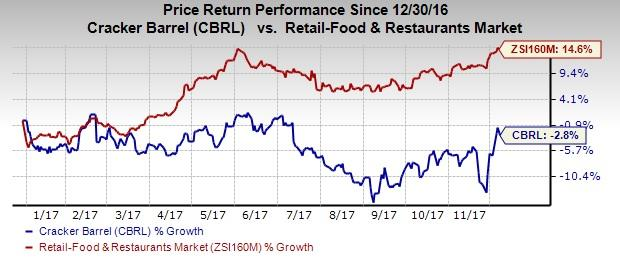 cracker barrel growth strategy Detailed price information for cracker barrel (cbrl-q) from the globe and mail including charting and trades.