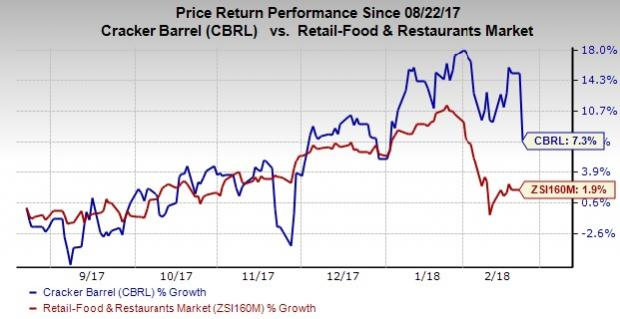 The Cracker Barrel Old Country Store (CBRL) Trading Down 6.8%