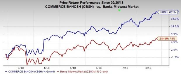 What Makes Commerce Bancshares (CBSH) Stock a Hot Pick for Investors?