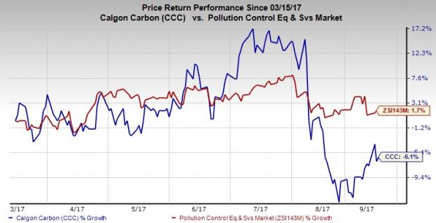 Calgon Carbon Corporation (CCC) Upgraded at Zacks Investment Research