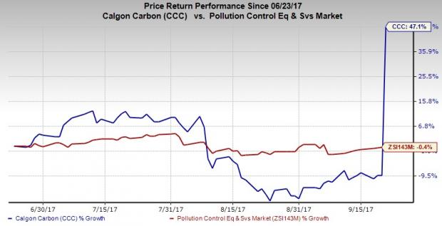 Calgon Carbon shares soar 60% premarket on $1.1 billion acquisition by Kuraray
