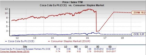 Is Coca Cola European A Great Stock For Value Investors Nasdaq