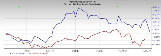 Is Crown Castle (CCI) Mulling Over Acquiring Lightowers?