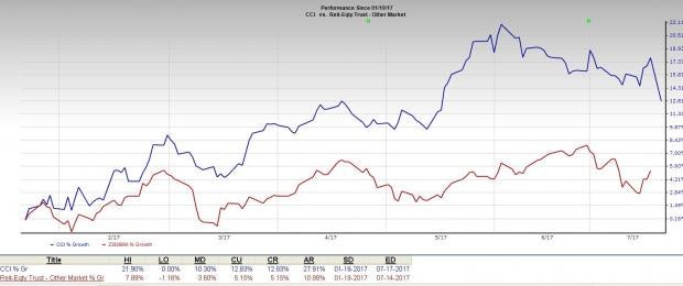 What to Expect from Crown Castle (CCI) this Earnings Season?